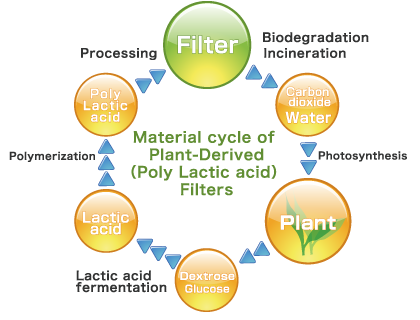 Promotion of Plant-Derived Filters